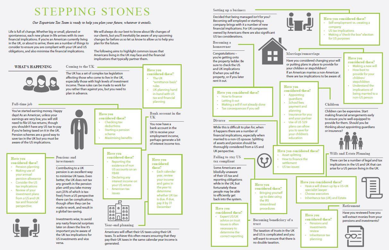 SteppingStonesinfographic